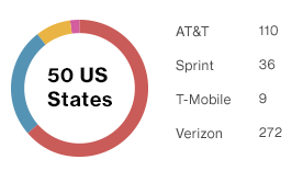 Verizon is #1 in speed, data, reliability and overall